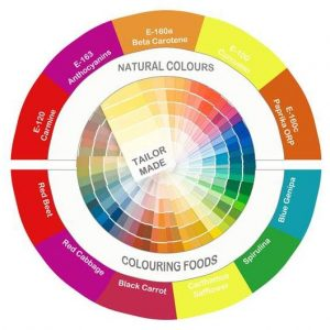 Natural_food_colours_Incoltec_DeLeyer_Food_875d6ce8 (1)